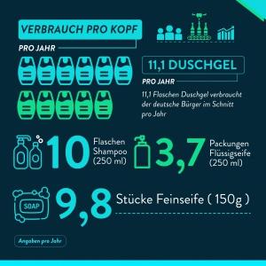 Verbrauch von Duschgel pro Jahr